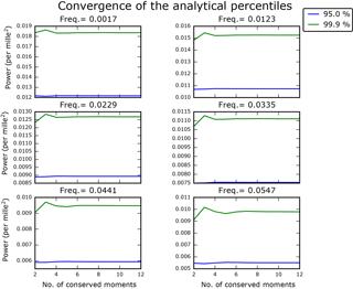 https://www.nonlin-processes-geophys.net/25/145/2018/npg-25-145-2018-f09