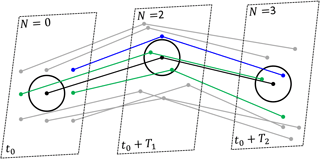 https://www.nonlin-processes-geophys.net/25/267/2018/npg-25-267-2018-f01