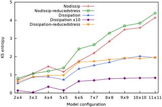 https://www.nonlin-processes-geophys.net/25/387/2018/npg-25-387-2018-f17