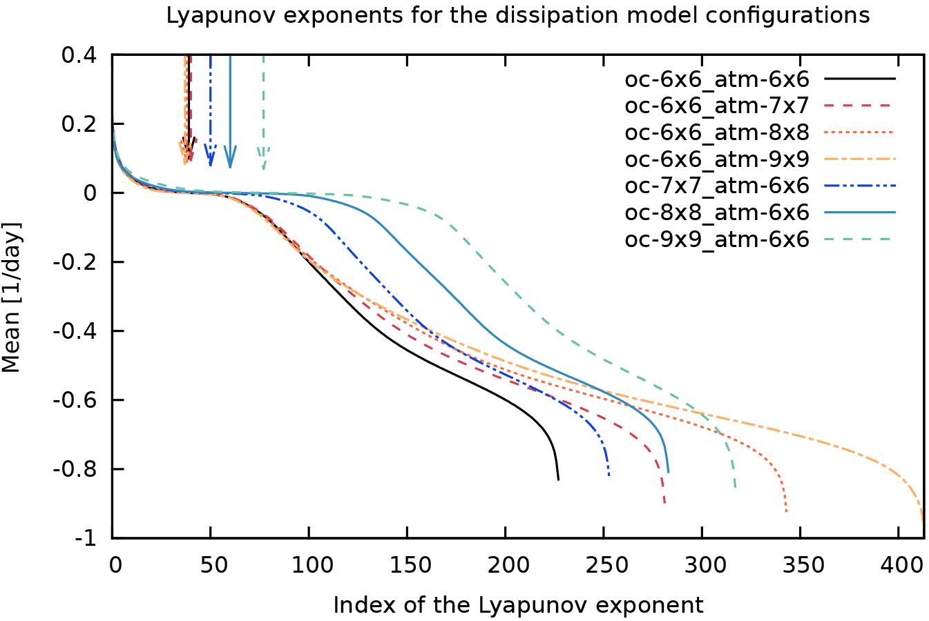 NPG - Exploring the Lyapunov instability properties of high