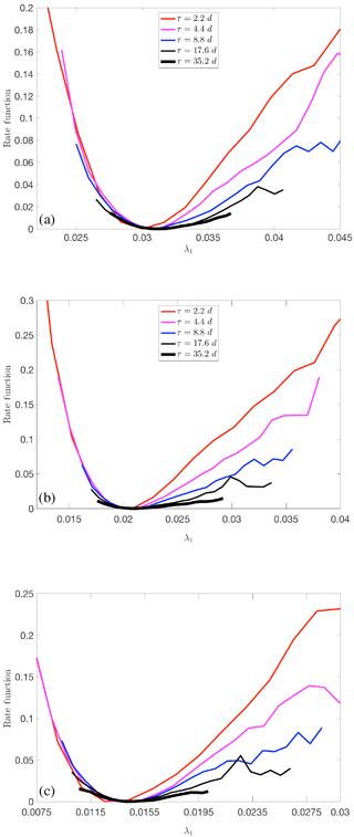 https://www.nonlin-processes-geophys.net/25/387/2018/npg-25-387-2018-f21