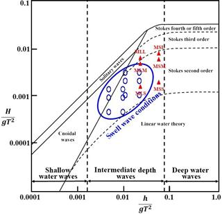 https://www.nonlin-processes-geophys.net/25/521/2018/npg-25-521-2018-f05