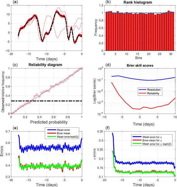 NPG - Ensemble variational assimilation as a probabilistic