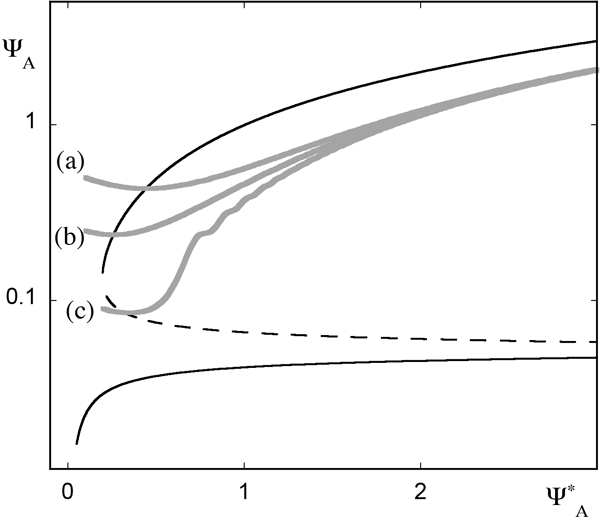 NPG - Relations - Wave propagation in the Lorenz-96 model