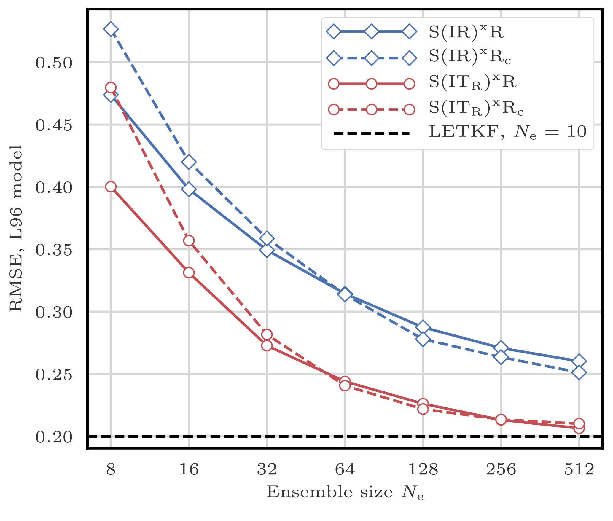 NPG - Review article: Comparison of local particle filters