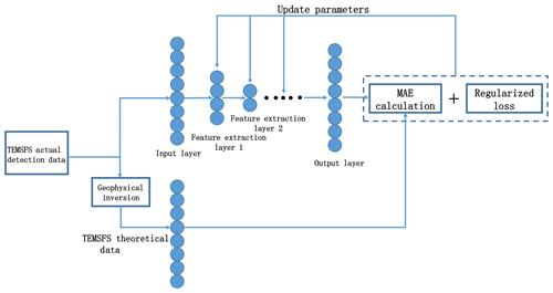 https://www.nonlin-processes-geophys.net/26/13/2019/npg-26-13-2019-f01