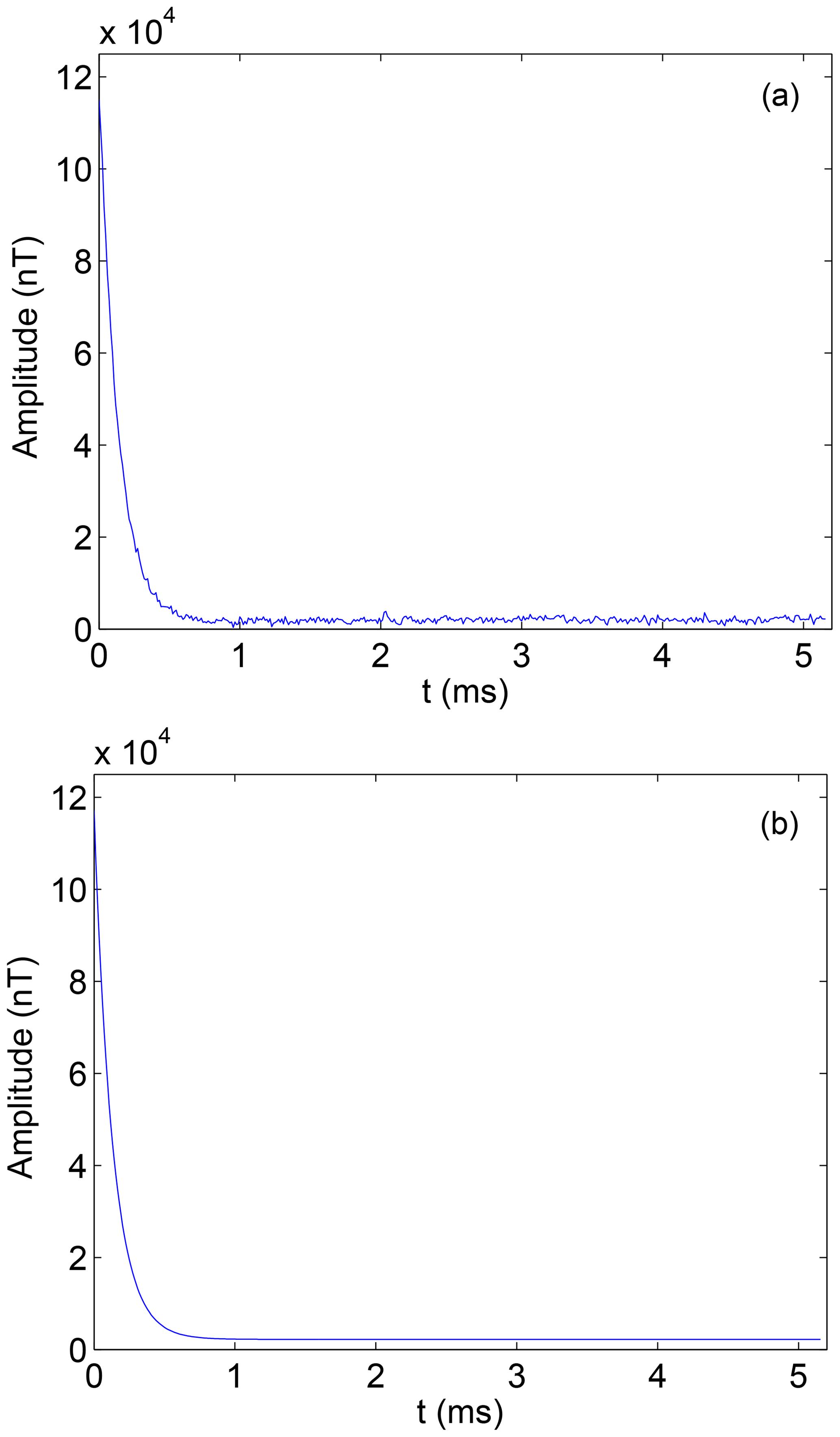 NPG - Denoising stacked autoencoders for transient