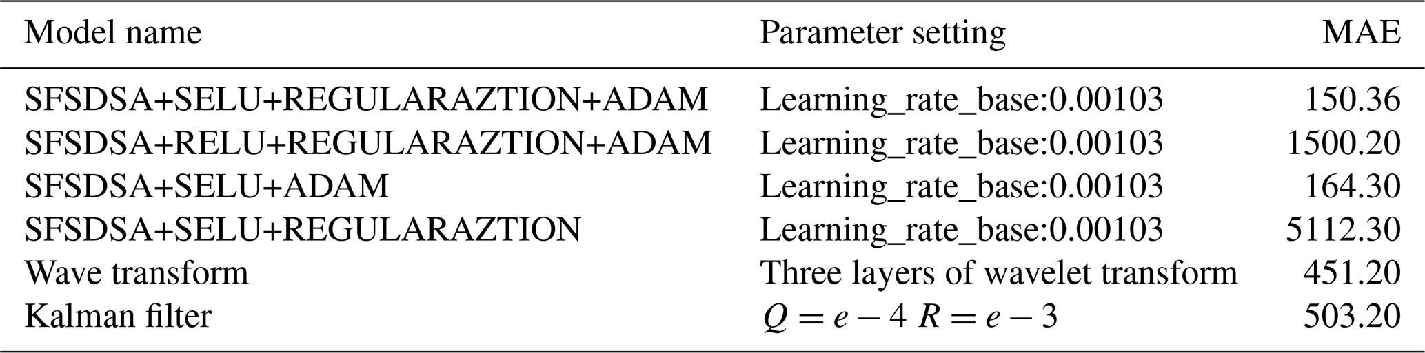 Wavelet Analysis Python