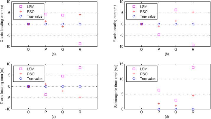 NPG - The adaptive particle swarm optimization technique for