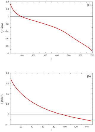 https://www.nonlin-processes-geophys.net/26/195/2019/npg-26-195-2019-f01