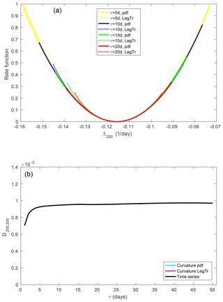 https://www.nonlin-processes-geophys.net/26/195/2019/npg-26-195-2019-f10