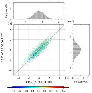 https://www.nonlin-processes-geophys.net/26/211/2019/npg-26-211-2019-f13