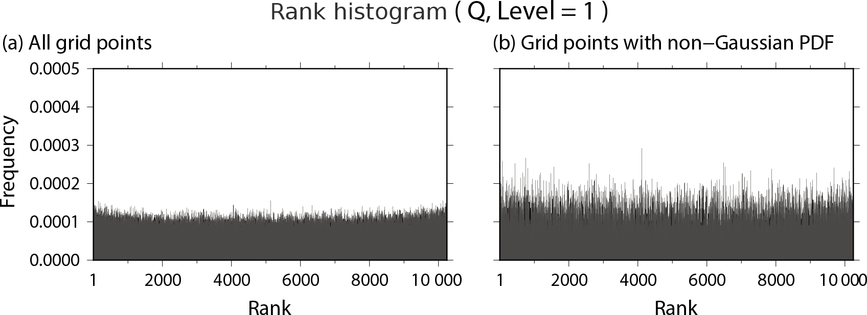 NPG - Non-Gaussian statistics in global atmospheric dynamics