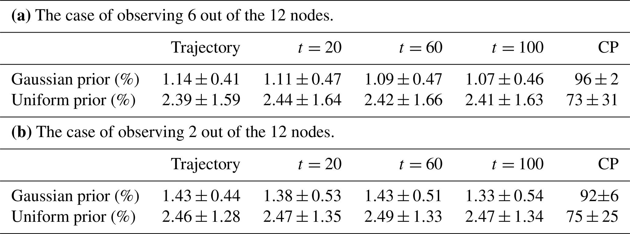 NPG - Joint state-parameter estimation of a nonlinear