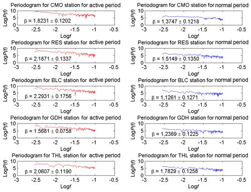 https://www.nonlin-processes-geophys.net/26/25/2019/npg-26-25-2019-f06