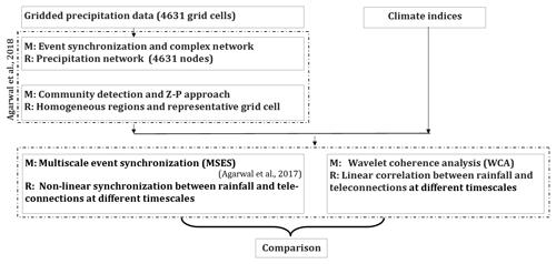 https://www.nonlin-processes-geophys.net/26/251/2019/npg-26-251-2019-f01