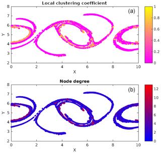 https://www.nonlin-processes-geophys.net/26/307/2019/npg-26-307-2019-f06