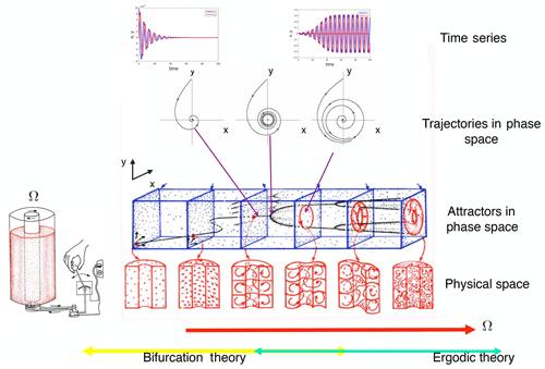 https://www.nonlin-processes-geophys.net/26/359/2019/npg-26-359-2019-f02
