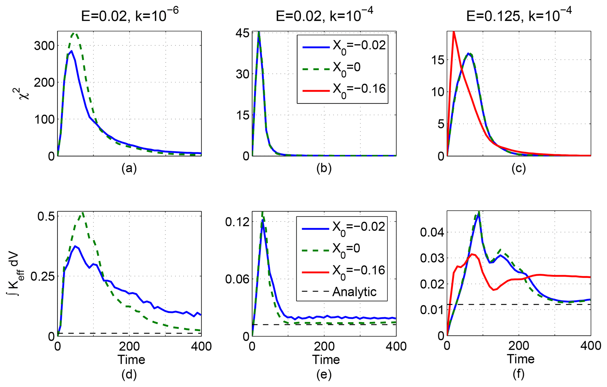 NPG - Competition between chaotic advection and diffusion: stirring
