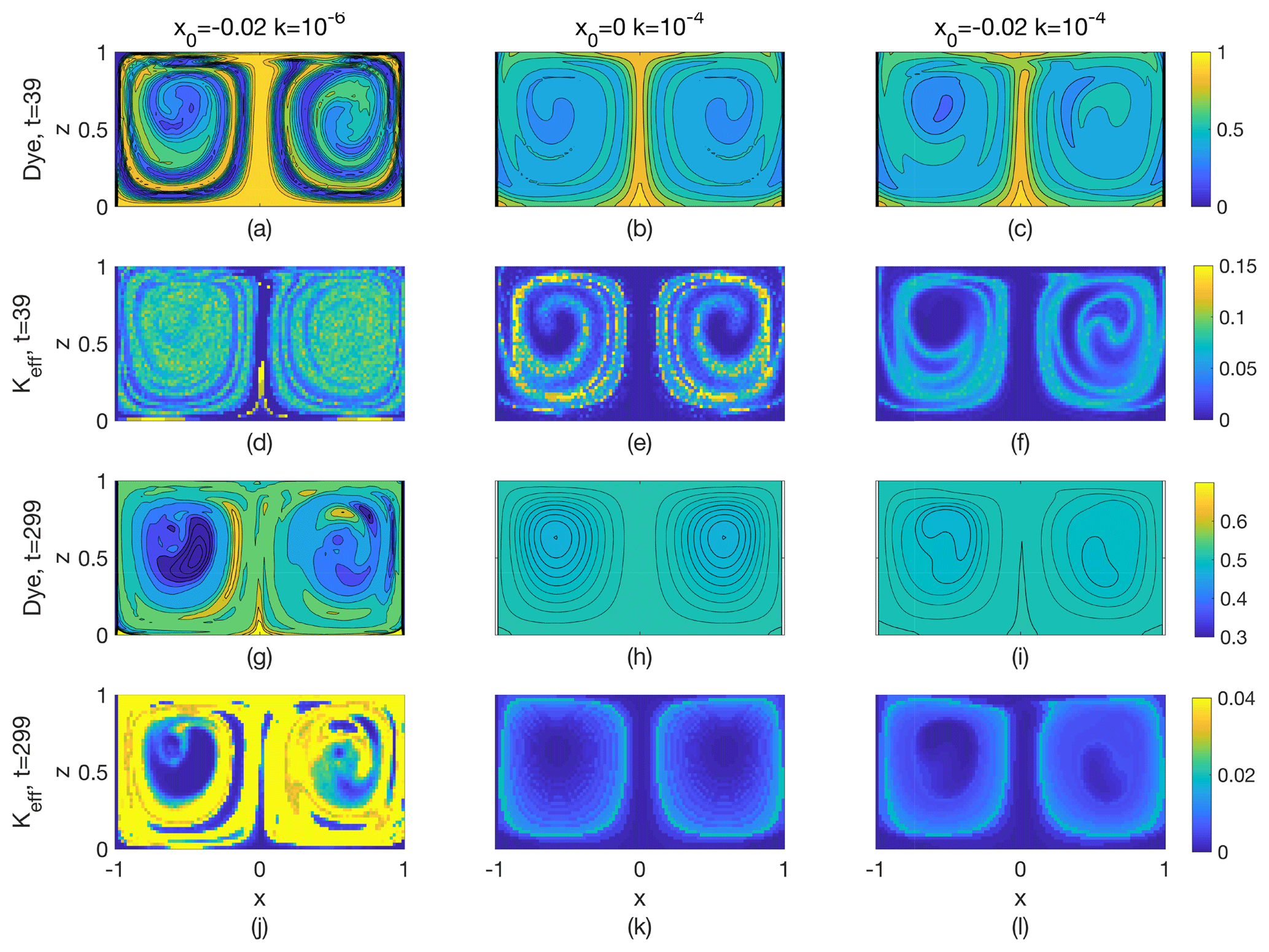 NPG - Competition between chaotic advection and diffusion