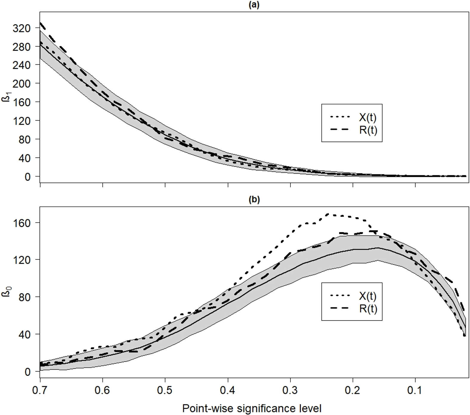 NPG - Statistical hypothesis testing in wavelet analysis