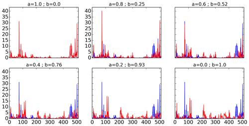 https://www.nonlin-processes-geophys.net/27/133/2020/npg-27-133-2020-f01