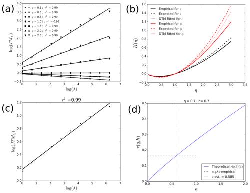 https://www.nonlin-processes-geophys.net/27/133/2020/npg-27-133-2020-f03