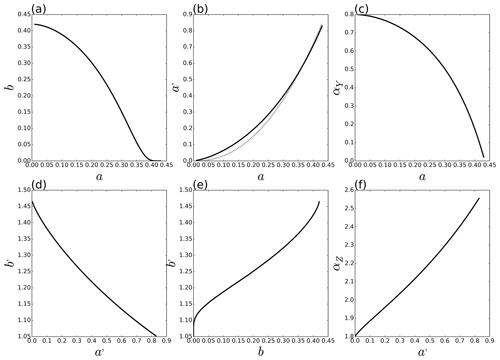 https://www.nonlin-processes-geophys.net/27/133/2020/npg-27-133-2020-f07