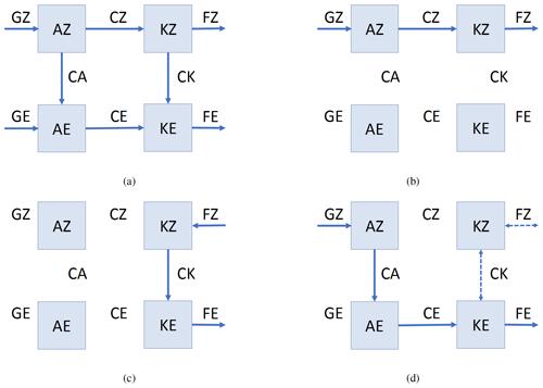 https://www.nonlin-processes-geophys.net/27/147/2020/npg-27-147-2020-f01