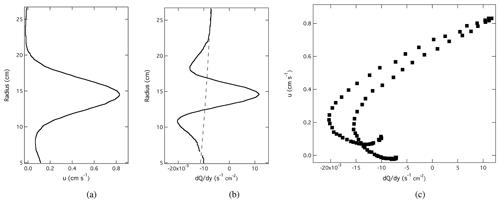 https://www.nonlin-processes-geophys.net/27/147/2020/npg-27-147-2020-f03