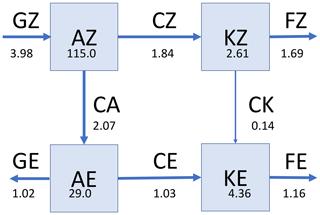 https://www.nonlin-processes-geophys.net/27/147/2020/npg-27-147-2020-f07