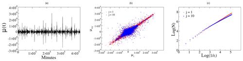 https://www.nonlin-processes-geophys.net/27/175/2020/npg-27-175-2020-f01