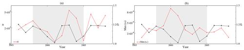 https://www.nonlin-processes-geophys.net/27/175/2020/npg-27-175-2020-f05