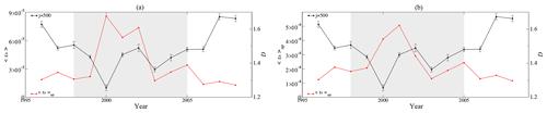 https://www.nonlin-processes-geophys.net/27/175/2020/npg-27-175-2020-f09