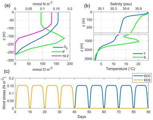https://www.nonlin-processes-geophys.net/27/277/2020/npg-27-277-2020-f03