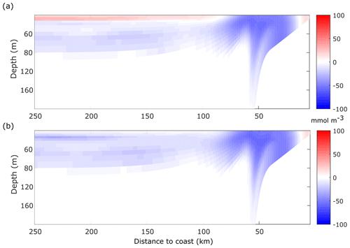 https://www.nonlin-processes-geophys.net/27/277/2020/npg-27-277-2020-f08