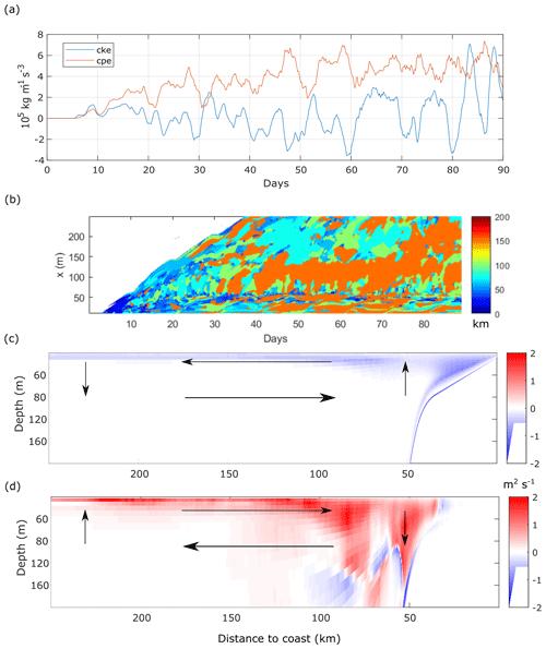 https://www.nonlin-processes-geophys.net/27/277/2020/npg-27-277-2020-f10