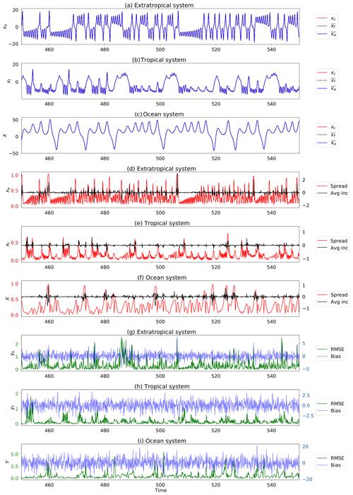 https://www.nonlin-processes-geophys.net/27/51/2020/npg-27-51-2020-f08