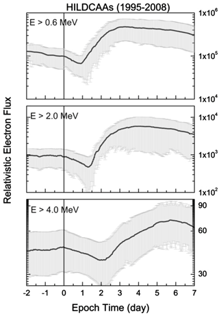 https://www.nonlin-processes-geophys.net/27/75/2020/npg-27-75-2020-f11