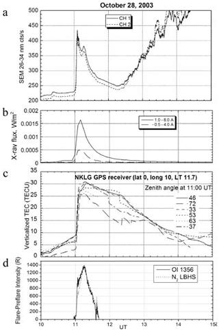 https://www.nonlin-processes-geophys.net/27/75/2020/npg-27-75-2020-f22